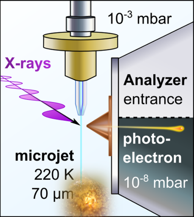 Schematic picture of a liquid ammonia microjet with dissolved alkali metals, as measured at the BESSY II synchrotron in Berlin. A picture of golden metallic ammonia is depicted at the bottom of the jet.