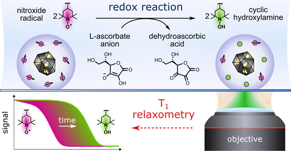 Ultrasensitive nanoprobes for detection of chemical redox processes